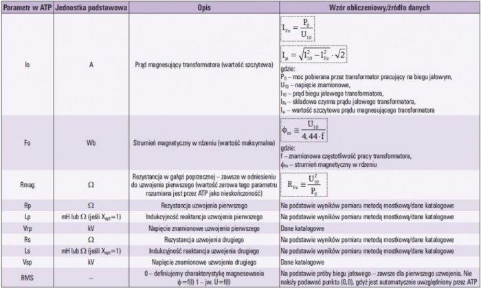 Tab. 2 Parametry 1-fazowego transformatora z nasycającym się rdzeniem w ATP (Saturable 1 Phase)