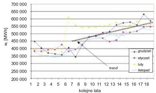 Rys. 10. Zmiany w zużyciu energii dla miesięcy zimowych i okołozimowych [1]