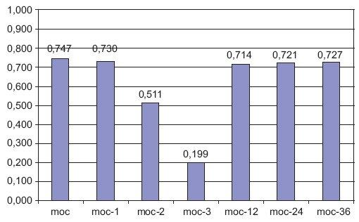 Rys. 12. Korelacja zapotrzebowania na energię elektryczną do miesięcznej mocy szczytowej w tym samym miesiącu oraz miesiącach 1, 2, 3, 12, 24 oraz 36 wstecz [1]