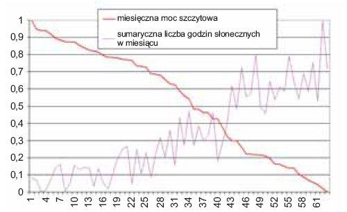 Rys. 17. Zależność pomiędzy sumaryczną liczbą godzin słonecznych w miesiącu a miesięczną mocą szczytową [1]