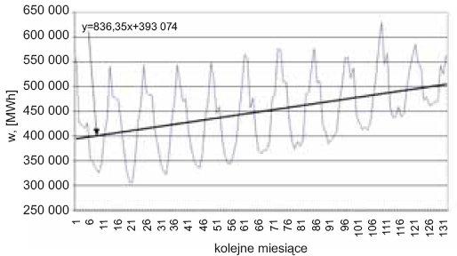 Rys. 4. Zmienność miesięcznego zapotrzebowania na energię elektryczną w latach 1997–2007 [1]