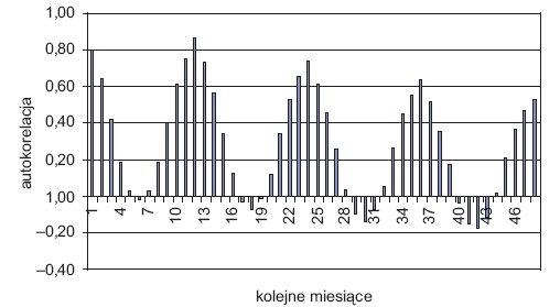 Rys. 7. Autokorelacja szeregu czasowego zapotrzebowania na energię elektryczną w okresie do 48 miesięcy wstecz [2]