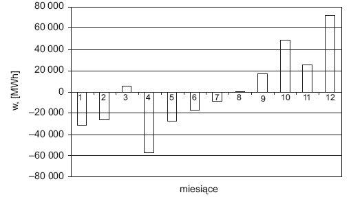 Rys. 9. Względne zmiany zapotrzebowania na energię elektryczną (średnie wartości miesięczne) [1]
