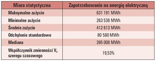 Tab. 1. Dane statystyczne o zapotrzebowaniu na energię elektryczną w okresach miesięcznych z okresu 17 lat [2]