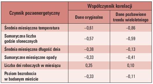 Tab. 2. Wyniki analizy korelacji czynników pozaenergetycznych z miesięcznym zużyciem energii elektrycznej [1, 2]