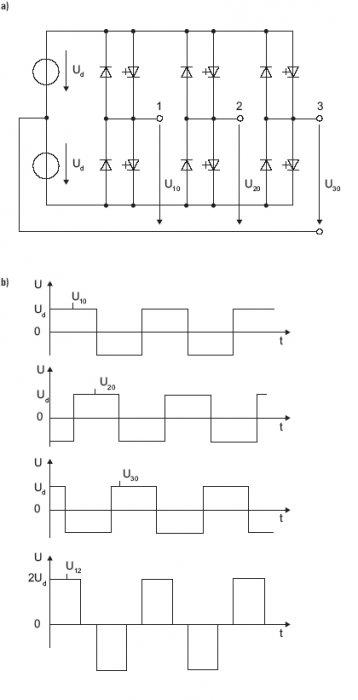 Rys. 3. Dwupoziomowy przekształtnik napięcia: a) topologia układu, b) przebiegi napięć