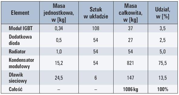 Tab. 1. Liczba i masa najważniejszych elementów aktywnych dla ośmiomodułowego przekształtnika M2LC o mocy czynnej 4 MW i biernej 2 Mvar