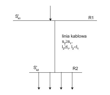 Rys.1. Wymiana kabla w układzie elektroenergetycznym, gdzie: l1, s1 oraz l2, s2 – odpowiednio długość i przekrój kabla pracującego oraz kabla nowego, S''k2 – moc zwarciowa