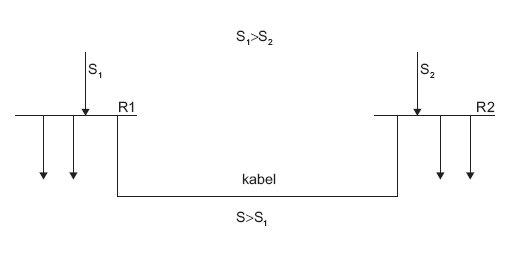 Rys.2. Wybudowanie linii kablowej, łączącej pracujące rozdzielnice R1, R2, gdzie: S, S1, S2 – przekrój kabli