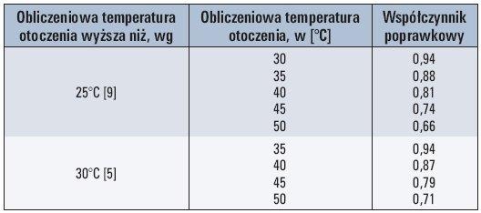 Tab. 1. Współczynniki poprawkowe przy wyznaczaniu obciążalności prądowej długotrwałej, w zależności od temperatury obliczeniowej otoczenia, przy założeniu temperatury granicznej dopuszczalnej przewodu 70°C