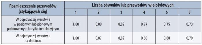 Tab. 2. Przykładowe wartości współczynnika uwzględniającego zmniejszoną obciążalność prądową długotrwałą dla wiązek złożonych z więcej niż jednego obwodu lub więcej niż jednego przewodu [5]