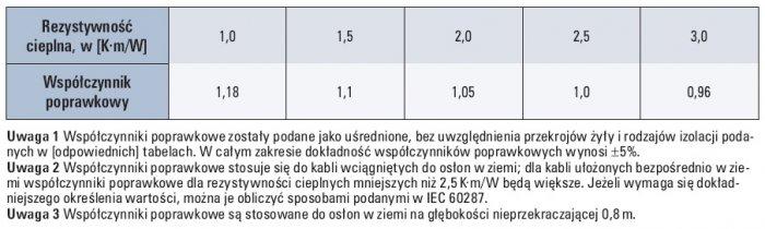 Tab. 5. Współczynniki poprawkowe dla kabli w osłonach w ziemi według podstawowego sposobu D, dla rezystywności cieplnych gruntu innych niż 2,5K·m/W, stosowane do obciążalności prądowych długotrwałych [5]