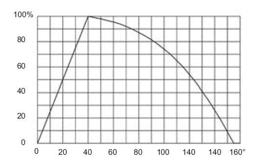 Rys.4. Krzywa kalibracyjna – głębokość ubytków rur, w zależności od kąta fazowego sygnałów wewnętrznego przelotowego przetwornika różnicowego