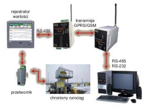 Rys.1. Konfiguracja zastosowanych urządzeń
