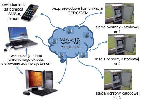 Rys.2. Architektura komunikacyjna zbudowana na podstawie technologii GSM/GPRS
