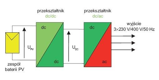 Rys.1. Schemat blokowy przykładowego rozwiązania elektrowni fotowoltaicznej