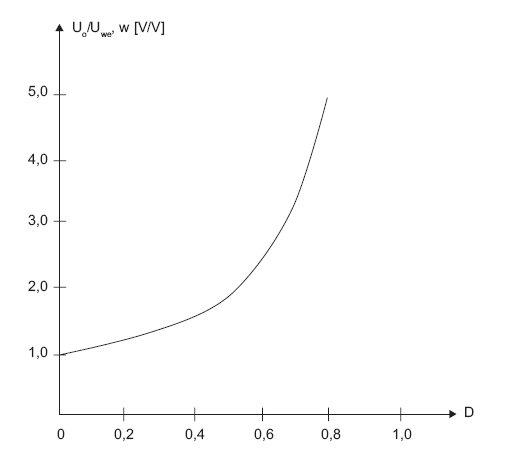 Rys.7. Zwielokrotnienie napięcia na wyjściu przekształtnika w zależności od zmian współczynnika wypełnienia przebiegu sterującego kluczem w przekształtniku