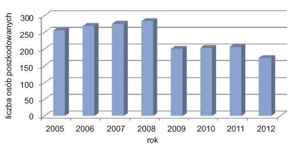Rys. 2.   Liczba poszkodowanych w wypadkach przy pracy według wydarzeń będących odchyleniem od stanu normalnego związanych z elektrycznością  [8, 9, 10, 11, 12, 13, 14, 15]