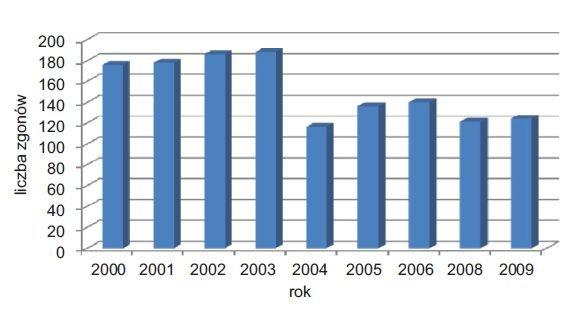 Rys. 3.   Liczba zgonów na skutek porażenia prądem elektrycznym w latach  2000–2009 [4, 5]
