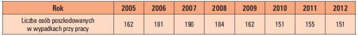 Tab. 1.  Liczba poszkodowanych w wypadkach przy pracy na skutek kontaktu z elektrycznością przez dotyk bezpośredni  [8, 9, 10, 11, 12, 13, 14, 15]