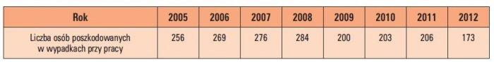 Tab. 2.  Liczba osób poszkodowanych w wypadkach przy pracy według wydarzeń będących odchyleniem od stanu normalnego związanych z elektrycznością [8, 9, 10, 11, 12, 13, 14, 15]