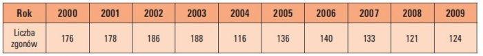Tab. 3. Liczba zgonów na skutek porażenia prądem elektrycznym w latach 2000–2009 [4, 5]
