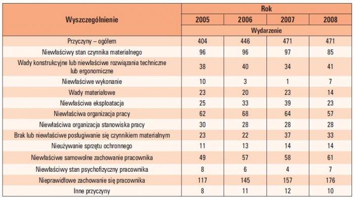 Tab. 4. Przyczyny wypadków przy pracy według wydarzeń powodujących urazy u osób w latach 2005–2008 [8, 9, 10, 11]