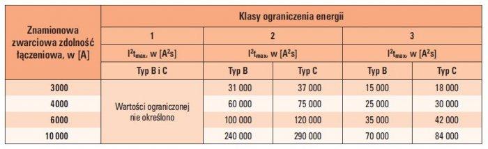 Tab. ZA.1. Dopuszczalne wartości I2t (energii dopuszczalnej) w przypadku wyłączników o prądzie znamionowym do 16 A włącznie