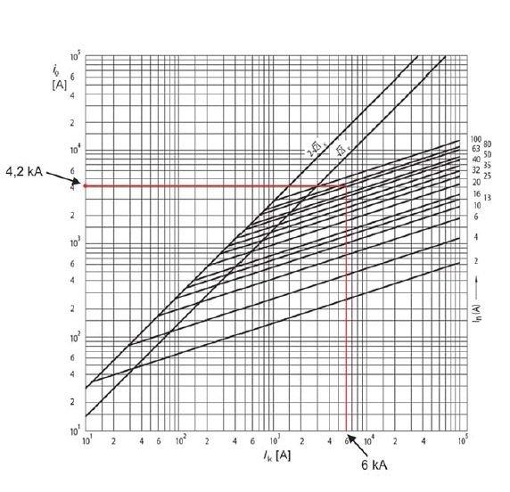 Rys. 1. Prąd ograniczony io bezpieczników DO1 i DO2 z wkładką gG [1]; wyznaczanie prądu ograniczonego bezpiecznika z wkładką gG63 dla Ik = 6 kA