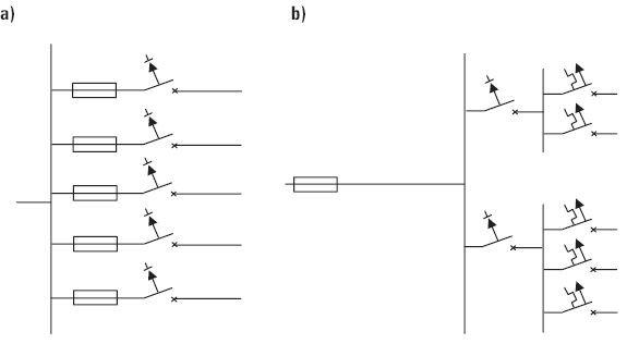 Rys. 2. Sposoby dobezpieczania bezpiecznikiem wyłączników różnicowoprądowych RCCB: a) indywidualnie, b) grupowo