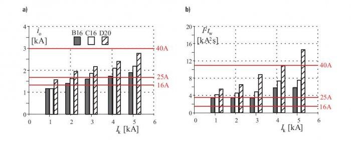 Rys. 5. Prądy ograniczone io (a) i całki Joule'a wyłączania I2tw (b) wyłączników B16, C16, D20 oraz największy dopuszczalny prąd szczytowy i całka Joule'a dla wyłączników różnicowoprądowych o In = 16, 25 i 40 A