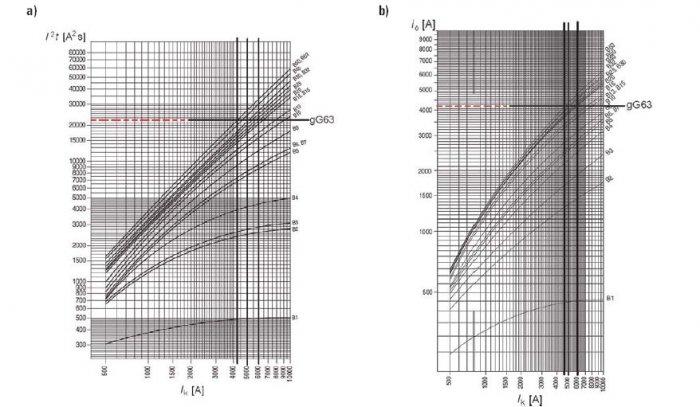 Rys. 6.Całka Joule'a wyłączania I2tw (a) i prąd ograniczony io (b) wyłączników nadprądowych instalacyjnych typu B [8]