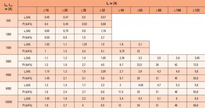 Tab. 1.  Wytrzymywane przez wyłącznik różnicowoprądowy RCCB wartości całki Joule'a I2t i prądu szczytowego is , gdzie: In – prąd znamionowy ciągły wyłącznika różnicowoprądowego, Inc – prąd znamionowy zwarciowy umowny wyłącznika różnicowoprądowego, IDc –.