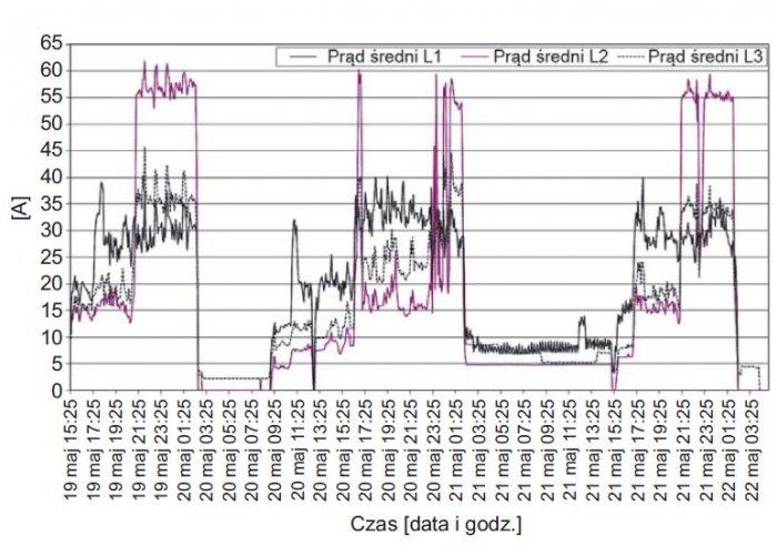 Rys. 1.  Przebieg zmian wartości średnich prądów w poszczególnych fazach zarejestrowanych w polu zasilającym aparaturę nagłaśniającą