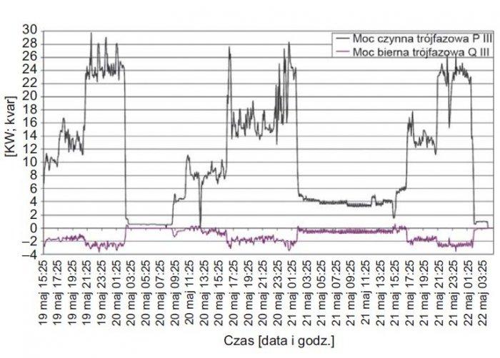 Rys. 3.  Przebieg zmian wartości średnich mocy czynnych i biernych trójfazowych zarejestrowanych w polu zasilającym aparaturę nagłaśniającą