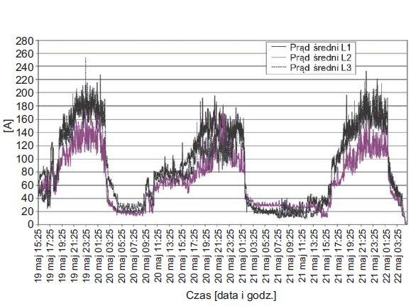 Rys. 5.  Przebieg zmian wartości średnich prądów w poszczególnych fazach zarejestrowanych w polu zasilającym oświetlenie i punkty gastronomiczne