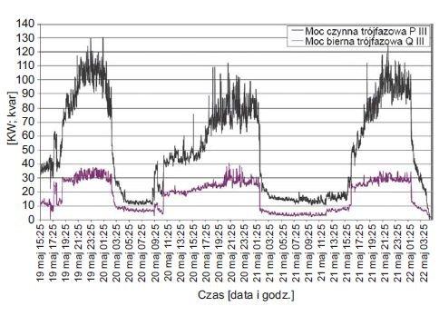 Rys. 7.  Przebieg zmian wartości średnich mocy czynnych i biernych trójfazowych zarejestrowanych w polu zasilającym oświetlenie i punkty gastronomiczne