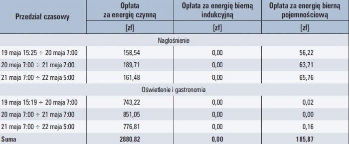 Tab. 2. Zestawienie opłat za energię elektryczną zużytą podczas koncertów według stawek taryfowych z roku 2011