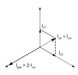 Rys.3. Wpływ roboczych prądów upływu w instalacji 3-fazowej na działanie czujnika, gdzie: Iu1, Iu2 – prądy upływowe faz L1 i L2, IuΣ – sumaryczny (wypadkowy) prąd upływowy instalacji, Igen – sztuczny prąd upływowy generowany przez czujnik, IDn – znamion.