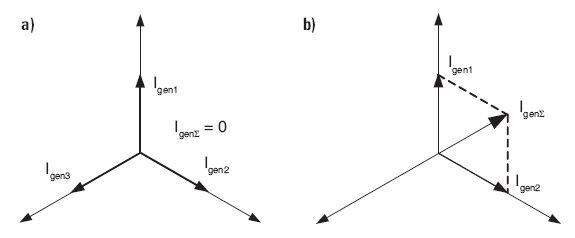 Rys.4. Przypadki wzajemnej kompensacji prądów generowanych przez czujniki w instalacji 3-fazowej: a) kompensacja całkowita, b) kompensacja niepełna, gdzie: Igen1, Igen2, Igen3 – sztuczne prądy upływowe generowane przez czujniki zasilane z faz L1, L2 i L.