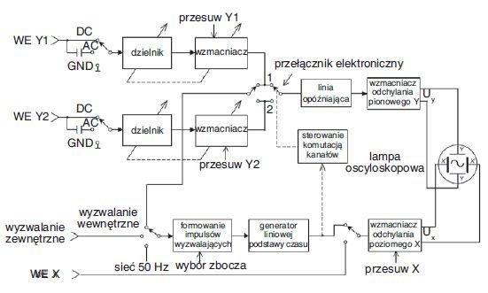 Rys. 1. Schemat blokowy dwukanałowego oscyloskopu analogowego [5]