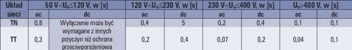 Objaśnienia: Uo – nominalne napięcie ac lub dc przewodu liniowego względem ziemi Uwagi: 1. Dłuższe czasy wyłączenia mogą być dopuszczone w sieciach rozdzielczych oraz elektrowniach i w sieciach przesyłowych systemów (warunki te określa norma N SEP-E-001.