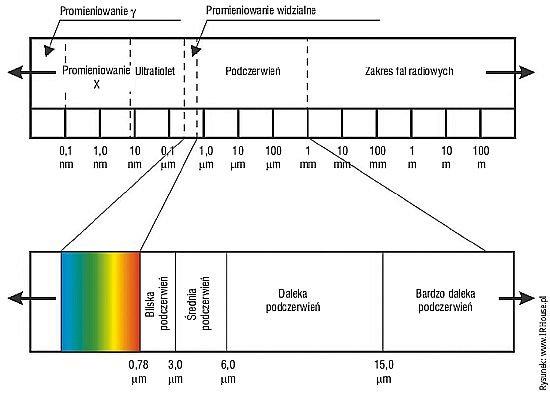 Rys. 1. Podział promieniowania elektromagnetycznego w funkcji długości fali