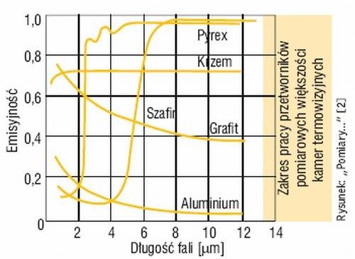 Rys. 2. Współczynnik emisyjności dla różnych materiałów i różnej długości fali