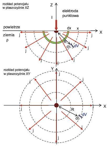 Rys. 1. Prąd wypływający z elektrody punktowej umieszczonej w gruncie rozpływa się radialnie we wszystkich kierunkach, przy czym gęstość prądu maleje z kwadratem odległości od elektrody