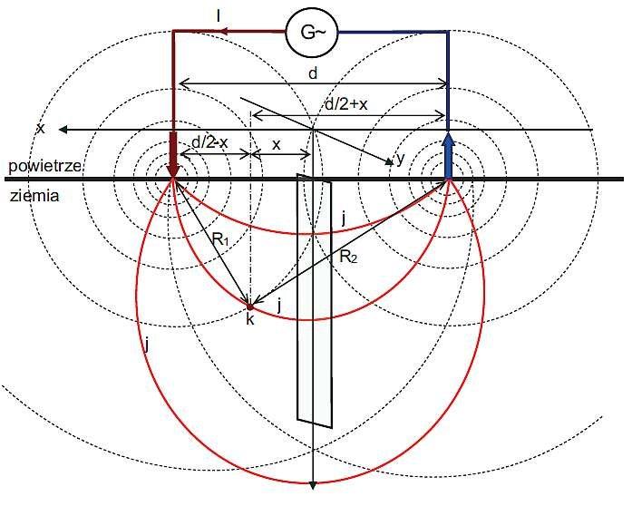 Rys. 2. Rozkłąd gęstości prądu płynącego pomiędzy dwiema elektrodami
