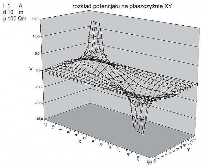Rys. 3. Rozkład potencjałów na powierzchni ziemi obliczony na podstawie wzoru (5)