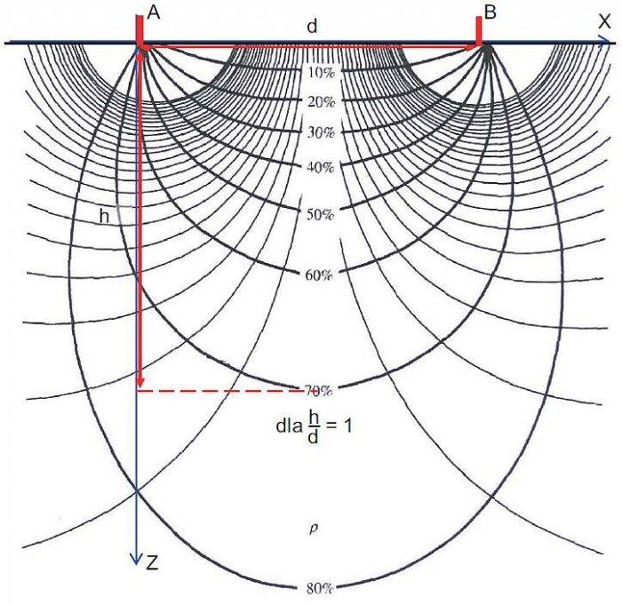Rys. 4. Względny rozkład prądów wnikających do gruntu (wg H. R. Burger, Exploration geophysics of the shallow subsurface, 1992)