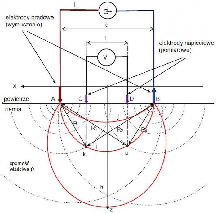 Rys. 5. Układ czteroelektrodowy do wyznaczania oporności właściwej gruntu