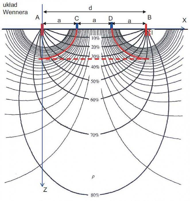 Rys. 8. Rozkład względny prądów dla układu Wennera